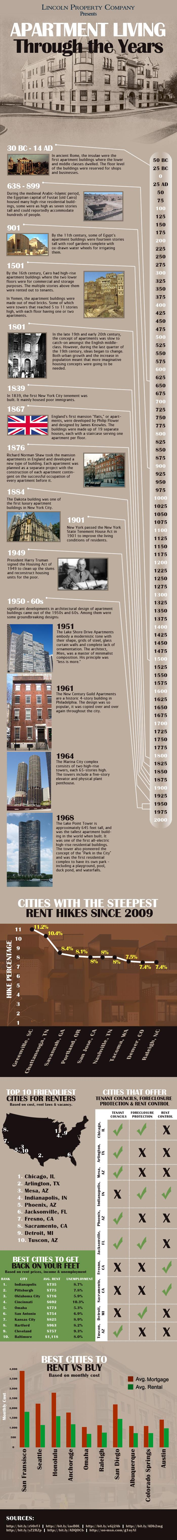 Apartments For Rent Through The Years Infographic – Affordable Apartments In Chicago, Denver & More – Cities With Cheapest Rent