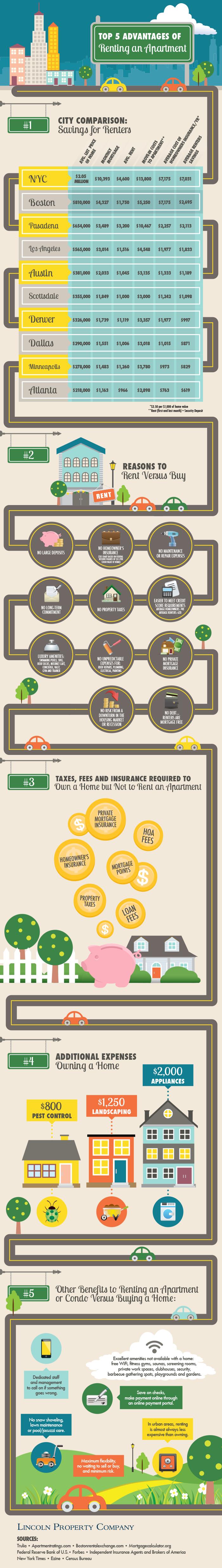 Throwing Money Away (Buying vs Renting)