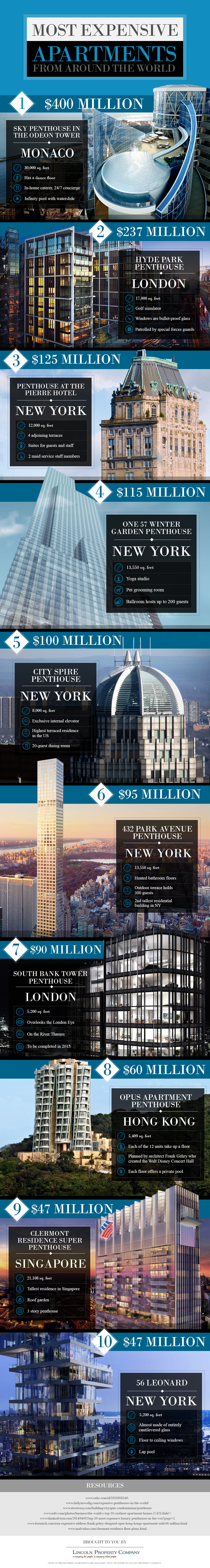 Top 10 Most Expensive Apartments Around the World