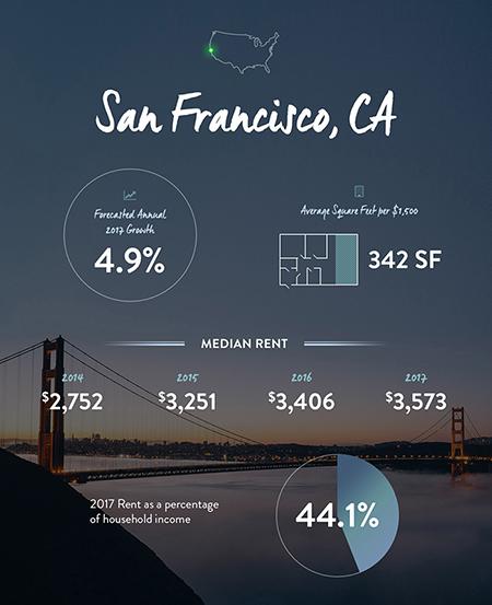 san-francisco-rent-forecast