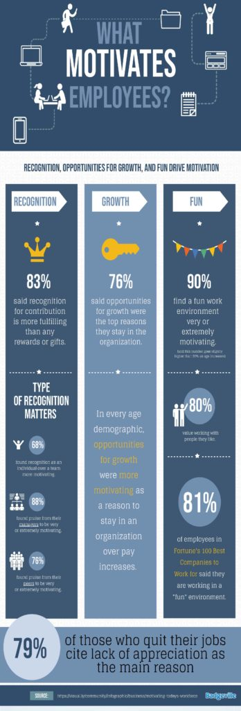 Infographic for employee motivation